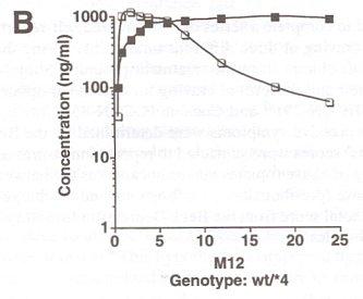 Science Chart B
