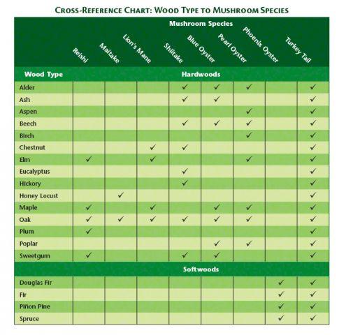 Wood chart For edibles (sharper)