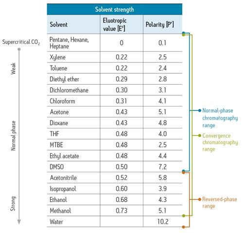 Eluotropic series of solvents pdf