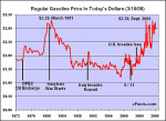 zFacts-Gasoline-Price.png