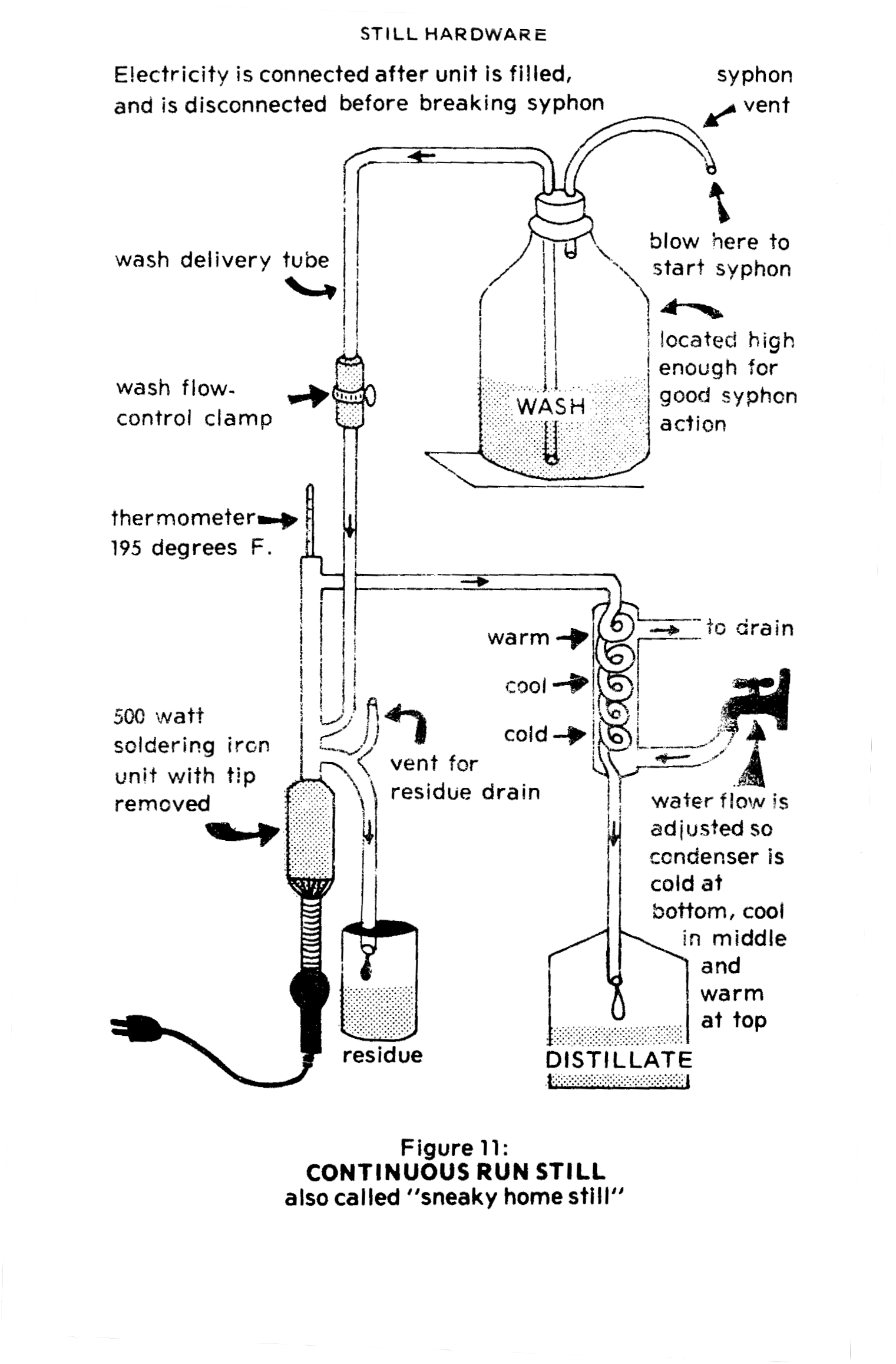 moonshine still diagram - HD 1521×2315